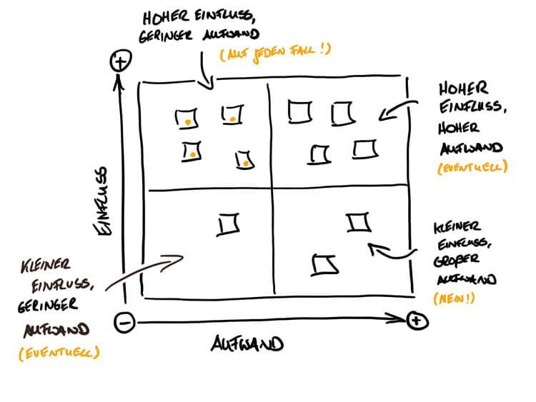 Produktfeatures schnell und einfach priorisieren